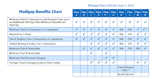 Medicare Supplement Plan Chart Medicare Supplement Plans 2017medigap 2017
