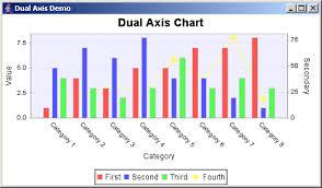 Jfreechart Dual Axis Demo Dual Axis Chart Chart Java