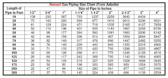 Gas Btu Chart Natural Gas Pipe Sizing Chart Metric Best Picture Of Chart