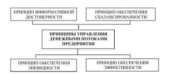 Бухгалтерский учет денежных потоков Управления культуры курсовая  На рисунке 1 1 представлены принципу управления денежными потоками