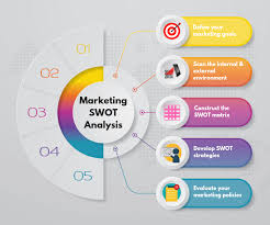 Swot analysis stands for strengths, weaknesses, opportunities, and threats. 5 Steps On How To Conduct Swot Analysis For Marketing Growth