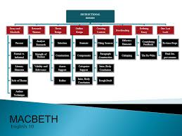 macbeth english instructional design essay and macbeth process  macbeth english 10 instructional design essay and macbeth process