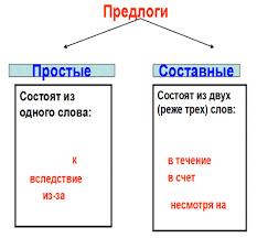Тема урока Простые и составные предлоги й класс 3 Выполнение упражнения учебника №303