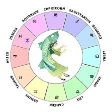 Uranus In Pisces Learn Astrology Guide To Your Natal Chart