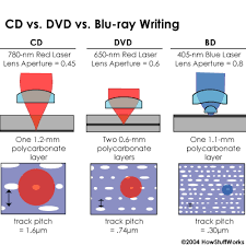 dvd vs cd how blu ray reads data how blu ray discs work howstuffworks