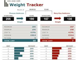 His And Hers Weight Loss Tracker