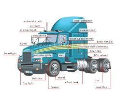 Semi Trailer Parts Diagram Transport Machinery Road