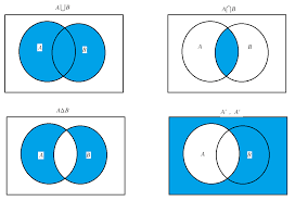 Venn Diagram And Set Notation Venn Diagram Brilliant Math Science Wiki