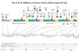 Baptist Timeline Chart Timeline Jesus Ministry Things That Make You Love And Hate
