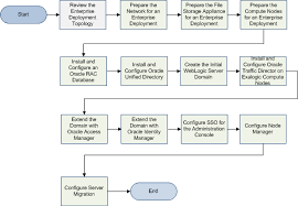 34 Prototypic Deployment Process Flow Chart