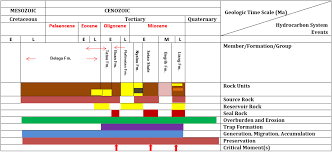 Petroleum System Event Chart An Overview Of 20 Years Hydrocarbon Exploration Studies And