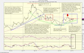 4k Pace Chart Pace A Free Cash Flow Story