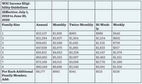 Wic Chart Income Hefkervelt Wic Income Eligibility Limits Go Up As Of July