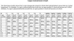 Guitar Chord Conversion Chart Guitar Capo Key Conversion Chart Bedowntowndaytona Com