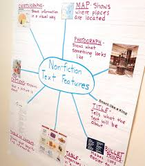 Nonfiction Text Features Anchor Chart Printable Text Feature Anchor Charts Teaching Made Practical