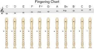 Recorder Notes Chart Recorder Fingering Chart Miss Tracys Music Notes