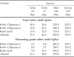 Pdf Effect Of Growing Season On Chipping Quality Of