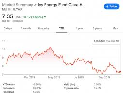 Energy Funds Hammered In Ultra Volatile Oil Markets