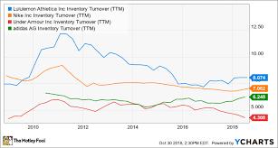 Lululemon Stock Chart 3 Charts That Show Lululemon Athletica Beating Competitors
