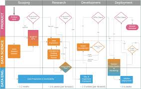 Science Fair Chart Template Data Science Project Flow For Startups Towards Data Science