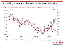 Steel Price Increase Chart Why Iron Ore Prices Are Unlikely To Fall Much Further In