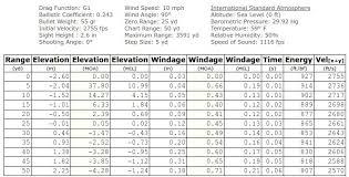 25 Meter Zero Drop Trajectory Chart S Ar15 Com