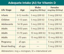 Vitamin D Dosage Chart Adequate Intake Ai For Vitamin D All Vitamins Vitamin A