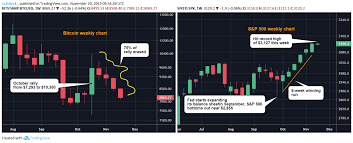 500 Bidding Chart Bitcoin Erases 75 Of October Price Rally As S P 500 Hits