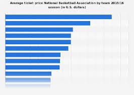 Raptors Tickets Price Chart Average Nba Ticket Prices By Team 2015 16 Statista