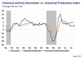 barometer chemistry. august chemical activity barometer indicates modest economic growth chemistry
