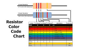 Resistor Ohm Chart What Is A Resistor Types Of Resistors Resistor Color Code