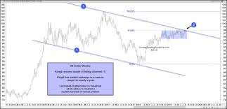 Kimble Charting Solutions Currency Charts That Are Key For The Next Move In Precious