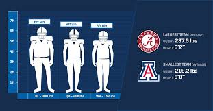 How Large Is The Average College Football Player Which Team