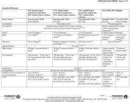 Pharmacist Letter Insulin Chart Comparison Of Insulins And Injectable Diabetes Meds Pdf