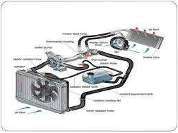 cooling system in i c engine engine block to 9