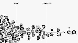 Rappers Sorted By The Size Of Their Vocabulary