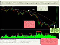 Current 200 Day Moving Average Chart 200 Day Moving Average The Big Picture