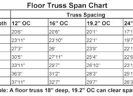 Dimensional Lumber Span Chart Deck Deck Span Chart Sweetrides Info
