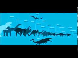 Dinosaur Sizes Comparison Chart Jurassic World Dinosaur Size Chart