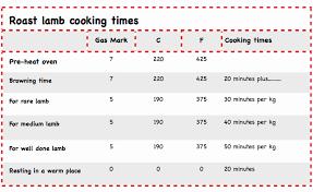 Roast Cooking Temperature Chart 56 Punctilious Cooking Steak Temperature Chart
