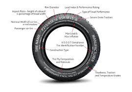 Tire Anatomy