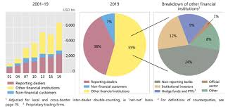 Bis Country Chart Foreign Exchange Turnover In April 2019
