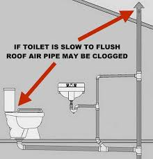 toilet is not clogged but drains slow
