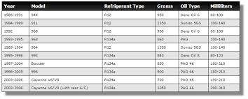 Car Refrigerant Capacity Chart Porsche A C Refrigerant Capacity