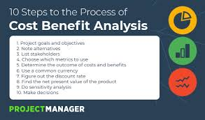 Product Feature Benefit Chart Cost Benefits Analysis For Projects A Step By Step Guide