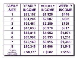 Wic Chart Income Wic Canton Ny Community Health Center Of The North Country