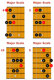 Guitar Scale Finger Chart Major Scale For Guitar Positions Patterns And Licks