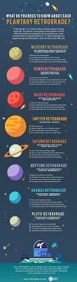 Planetary Retrograde Infographic Astrology Astrology
