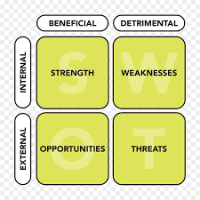 Swot Analysis Business Strategic Planning - Swot Png Download - 1368 ...