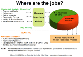 where are the jobs secrets of the n job market how
